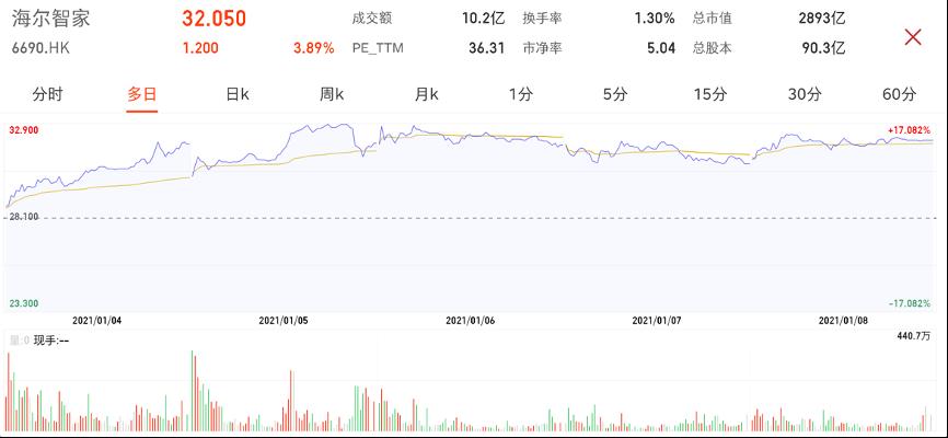 海尔智家港股IPO,三地上市能否再造一个新海尔?