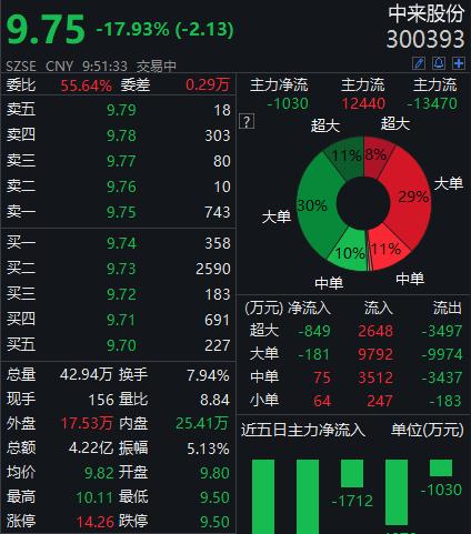 """买私募""""踩雷""""巨亏:两只产品净值为负 中来股份大跌18%"""