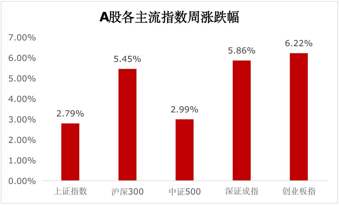【一周聚焦】外资流入助推A股表现,春节前仍将持续复苏