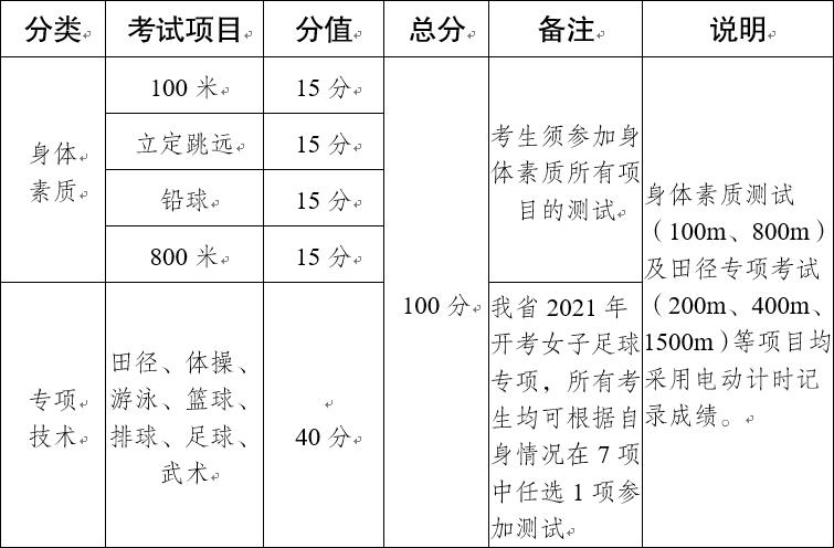 【提醒】@云南学子 2021年云南省普通高校招生体育统考工作安排和要求来了→图片