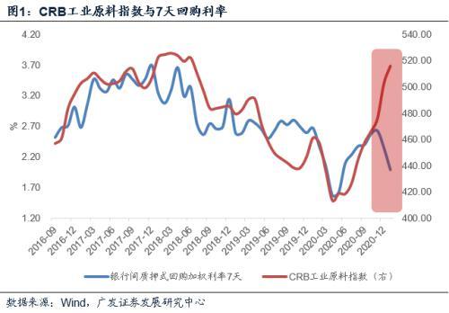 郭磊:两个指标背离下的宏观特征