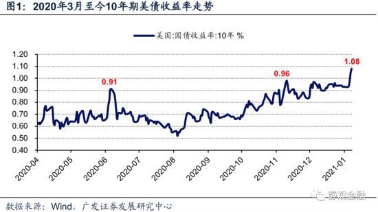 广发宏观张静静:10Y美债收益率破1%释放怎样的信号?