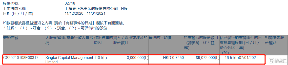 东正金融(02718.HK)获Xingtai Capital Management Ltd.增持300万股