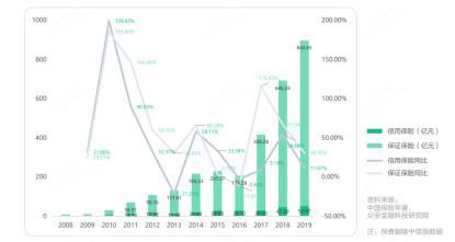 众安金融科技研究院发布《2020 年度融资性信用保证保险行业分析报告》