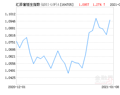 汇添富恒生指数(QDII-LOF)A净值上涨1.27% 请保持关注