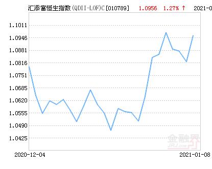 汇添富恒生指数(QDII-LOF)C净值上涨1.27% 请保持关注