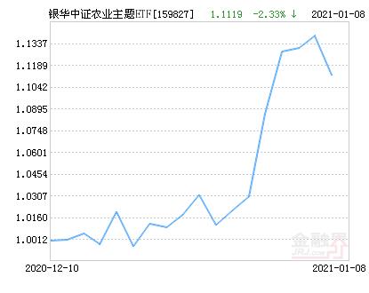 银华中证农业主题ETF净值下跌2.33% 请保持关注