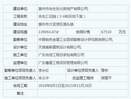 惠州合生汇夜间居民区施工 合生创展1年两曝噪声污染