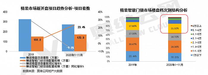 精装智能门锁同比增长23.4%,中高端楼盘配套应用增长六成
