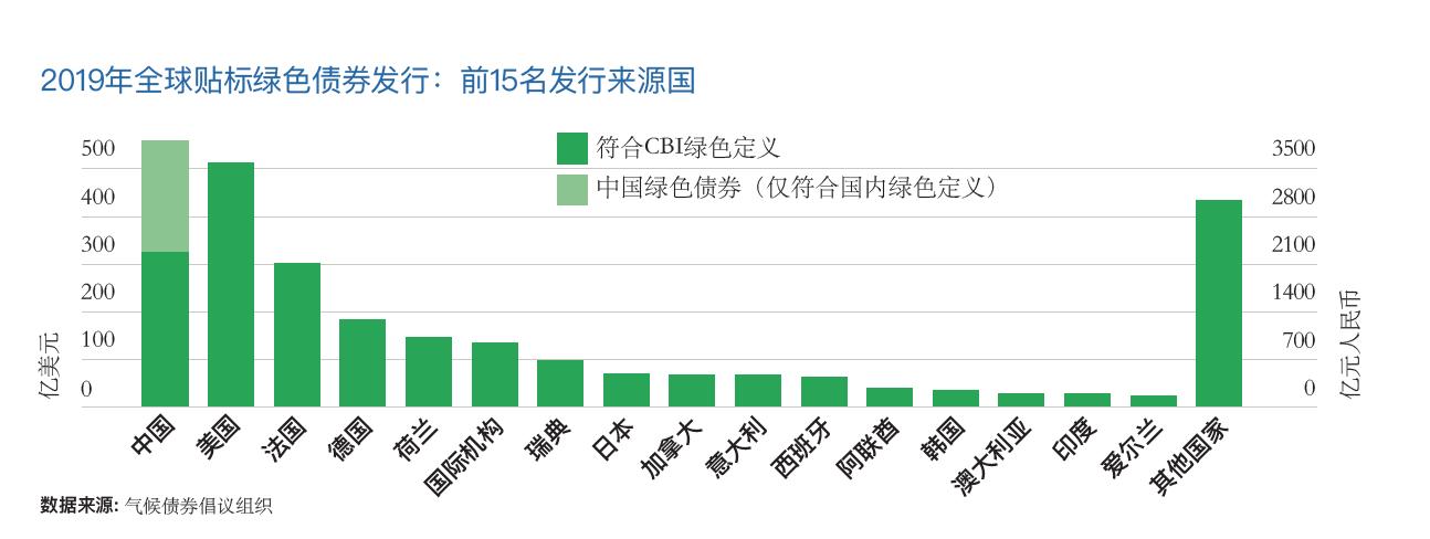 交易商协会公示绿债投资人排名 引导金融资源向绿色发展领域倾斜