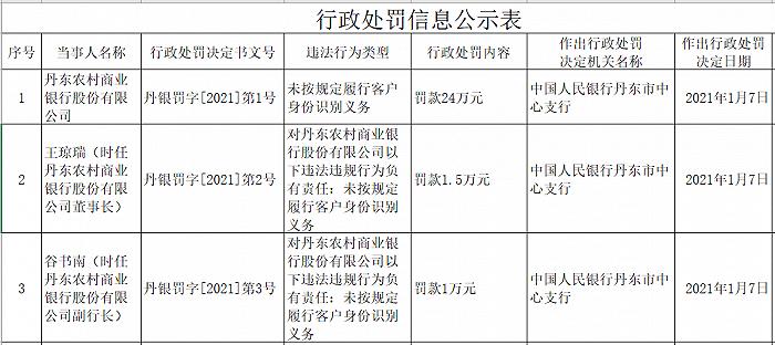 丹东农商银行被罚24万:未按规定履行客户身份识别义务