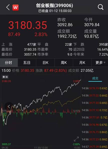 股民沸腾!抱团股大反攻,A股突破3600点!茅台带头创新高,中信证券罕见涨停,外资狂买…