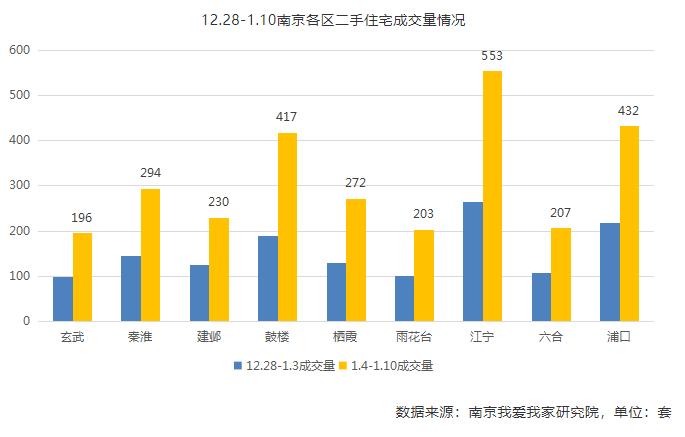 新年首周南京二手房交易翻番 出手热情不减,报价小幅回落