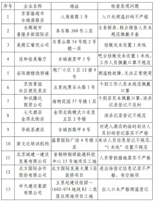 北京石景山通报13家疫情防控措施落实不到位企业图片
