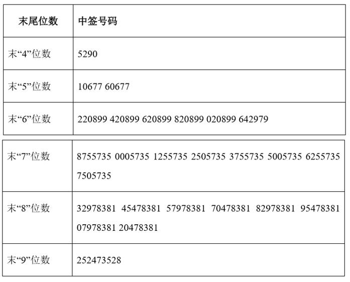 中英科技:中签号出炉,共有3.76万个