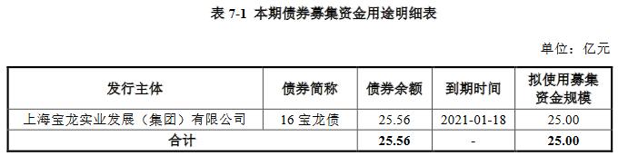 宝龙实业:25亿元公司债券仅发行10亿元 票面利率6.60%