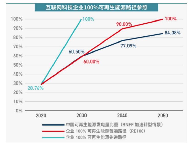 国际环保组织呼吁中国互联网科技行业设立100%可再生能源目标