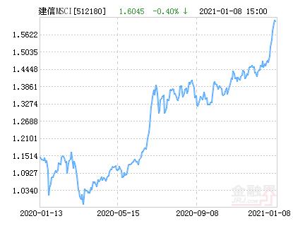 建信MSCI中国A股国际通ETF净值下跌1.08% 请保持关注