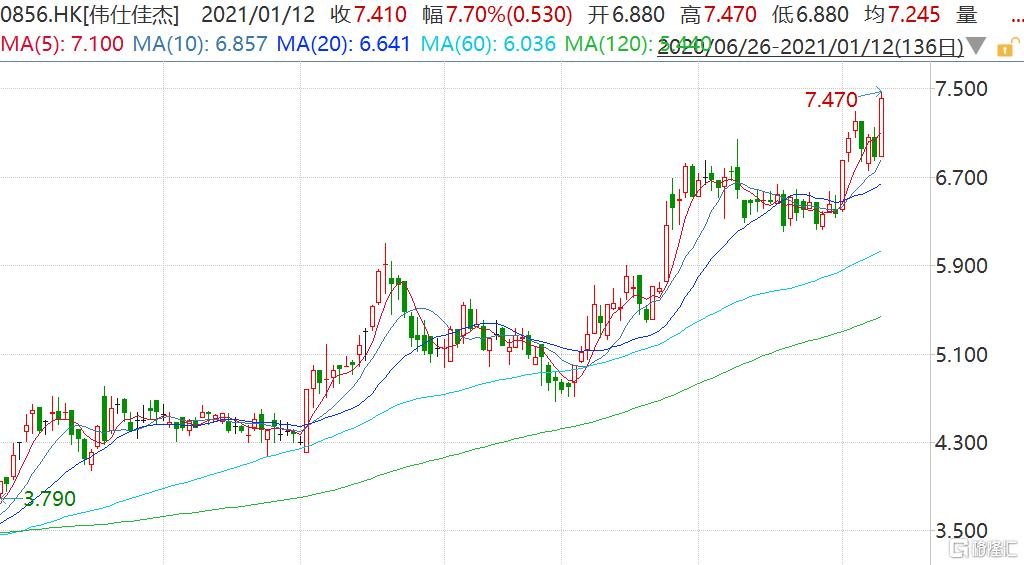 伟仕佳杰(0856.HK)涨超8%续创历史新高 市值逼近110亿