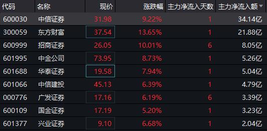 沪指冲上3600点:券商板块集体大涨 主力资金大幅扫货