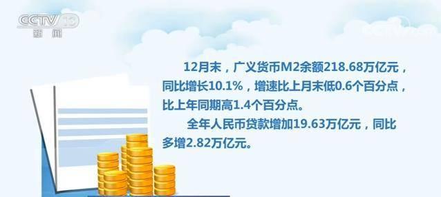 2020年末社会融资规模存量284.83万亿元 同比增长13.3%