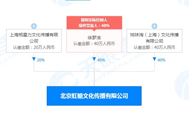 蜜蜂少女队成员徐梦洁成立公司,公司名为北京虹糖文化