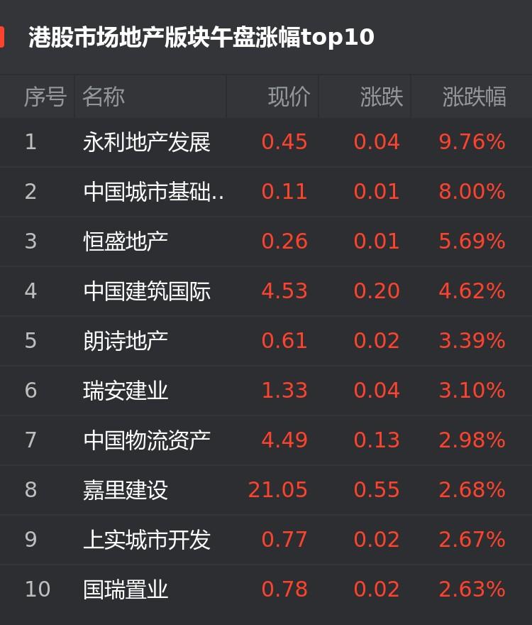 港股1月13日房企股午盘:永利地产发展涨9.76%位居首位
