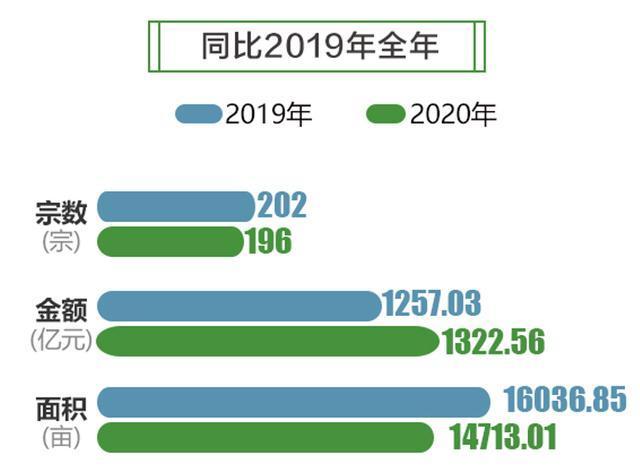58同城、安居客《2020成都理想安居指数报告》:天府新区取得106张预售证位列榜首