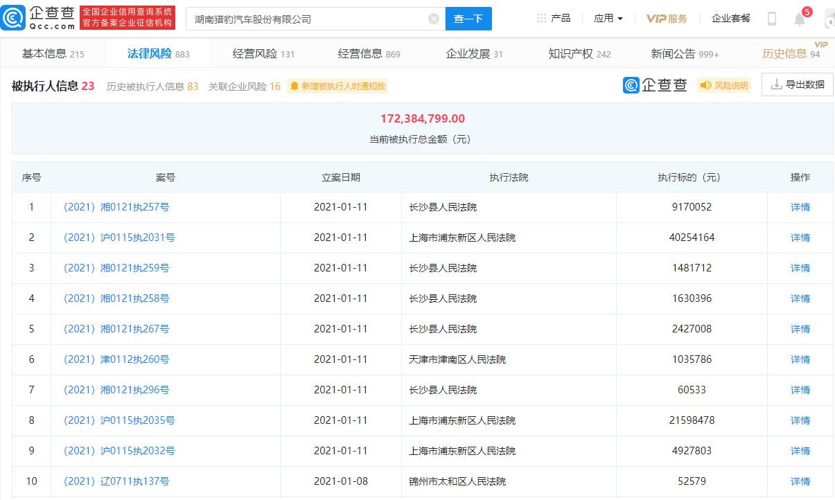 猎豹汽车关联企业同日连增9条被执行人信息,当前标的总额达1.72亿