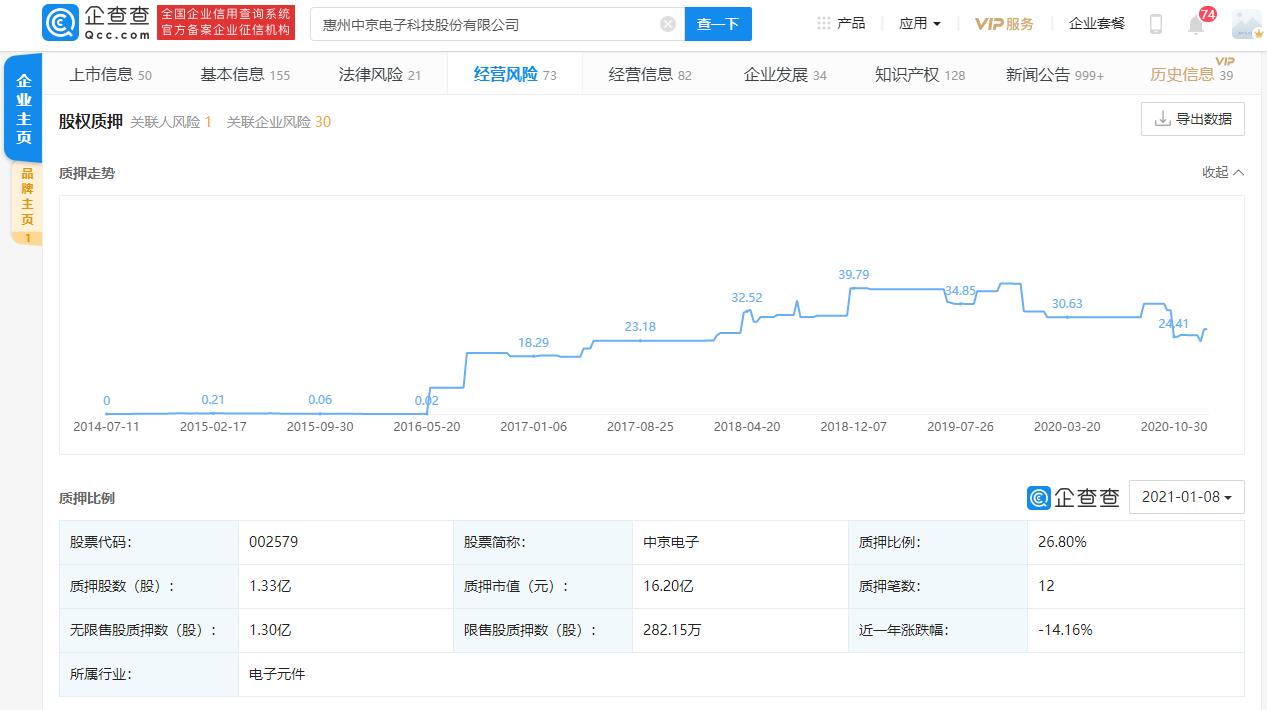 中京电子将积极开拓军工相关应用订单,当前公司股权质押比例为26.8%