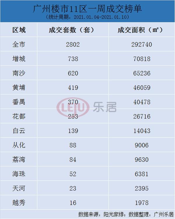 上周广州新房网签2802套!8区环跌!成交量榜单TOP10曝光!