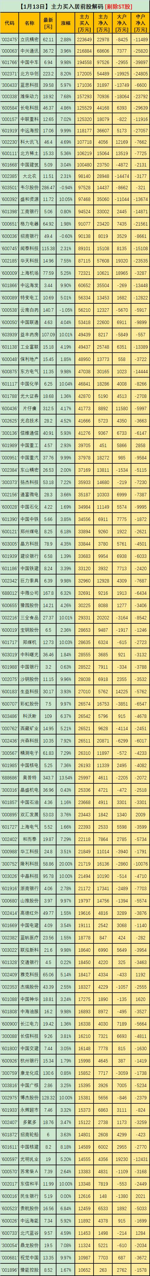 立讯精密、中兴通讯、中国中车、北方华创、蓝思科技位居前五!