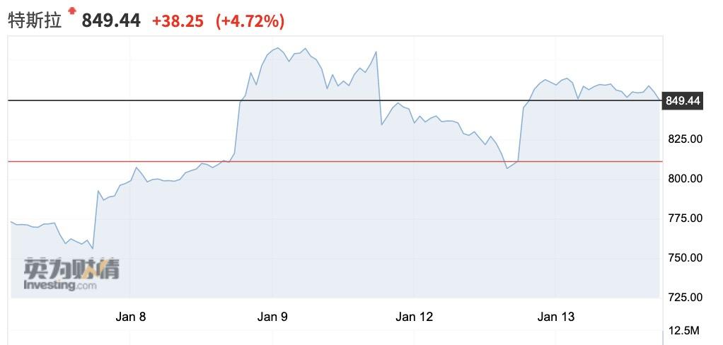 """""""投机双雄""""比特币和特斯拉暴跌背后 警惕美债收益率飙升"""