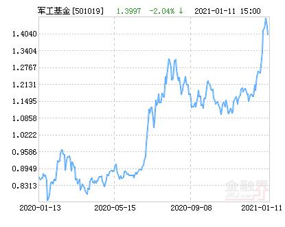 国泰国证航天军工指数(LOF)净值上涨3.15% 请保持关注