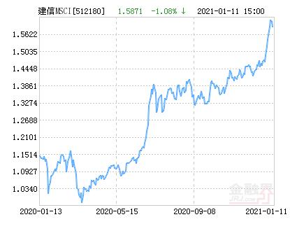 建信MSCI中国A股国际通ETF净值上涨2.44% 请保持关注