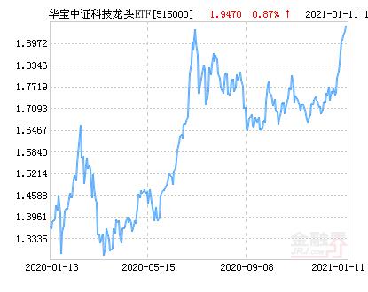 华宝中证科技龙头ETF净值上涨2.42% 请保持关注