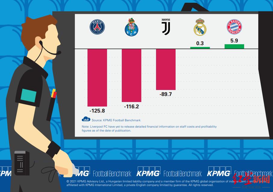 毕马威发布欧洲主要联赛球队财报 20家俱乐部总亏10亿欧元