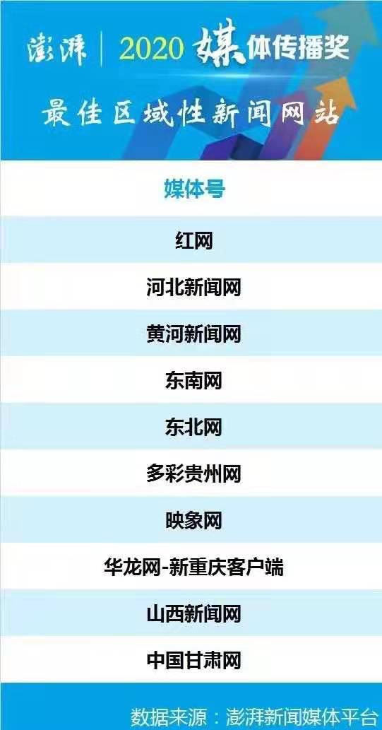 澎湃新闻2020媒体传播奖揭晓!河北新闻网成功入选!