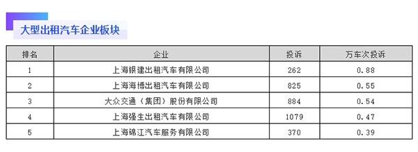 去年三季度因万车次投诉率较高,上海这些出租车公司被点名