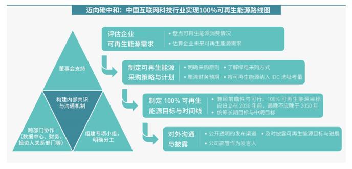 助力碳中和 绿色和平呼吁中国互联网科技行业设立100%可再生能源目标