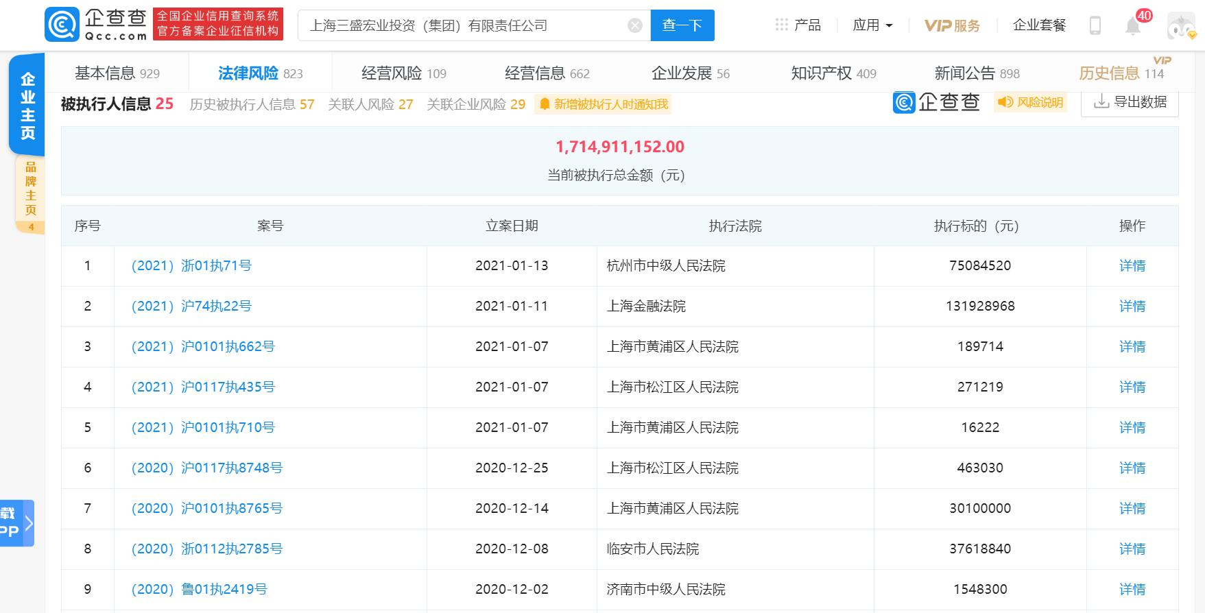三盛宏业新增被执行人信息,被执行总标的近17.15亿元