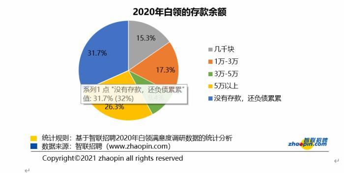 报告:2020不确定性增强白领储蓄意识,超六成抵制消费主义图片