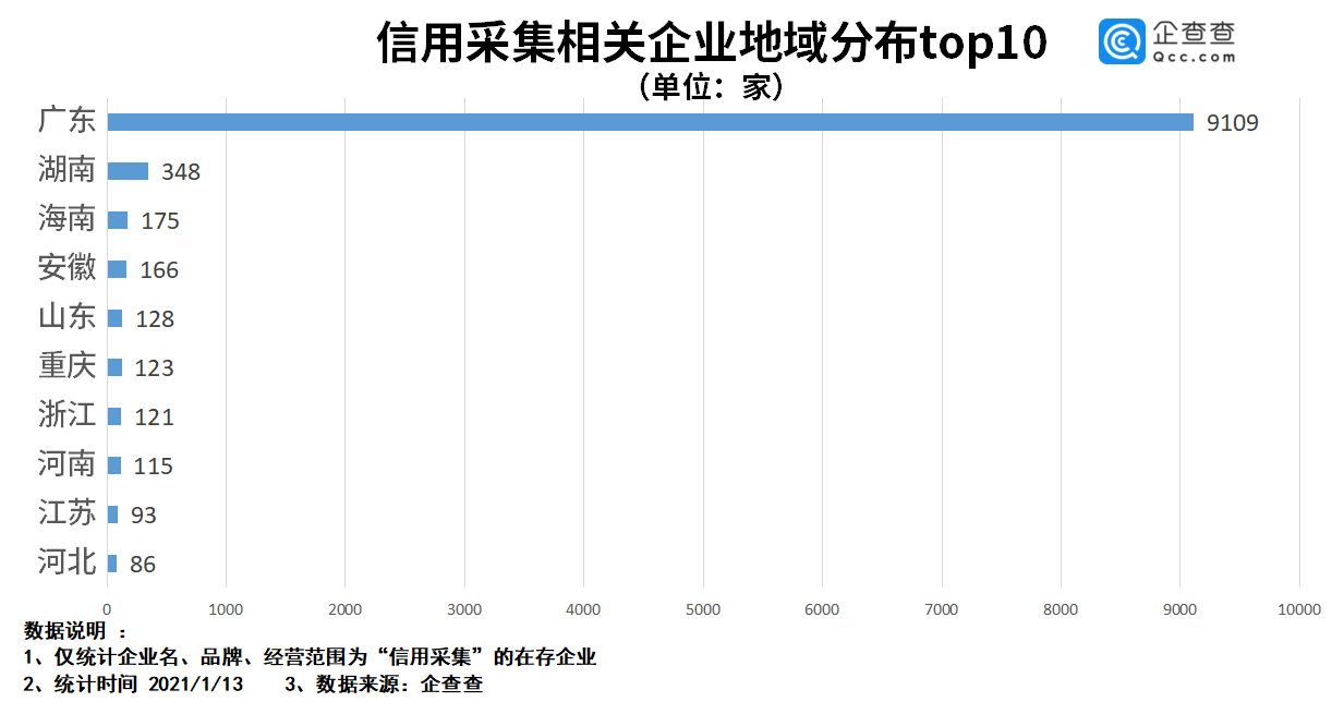 信用采集严监管背后:我国信用采集企业1.1万家 广东省占八成