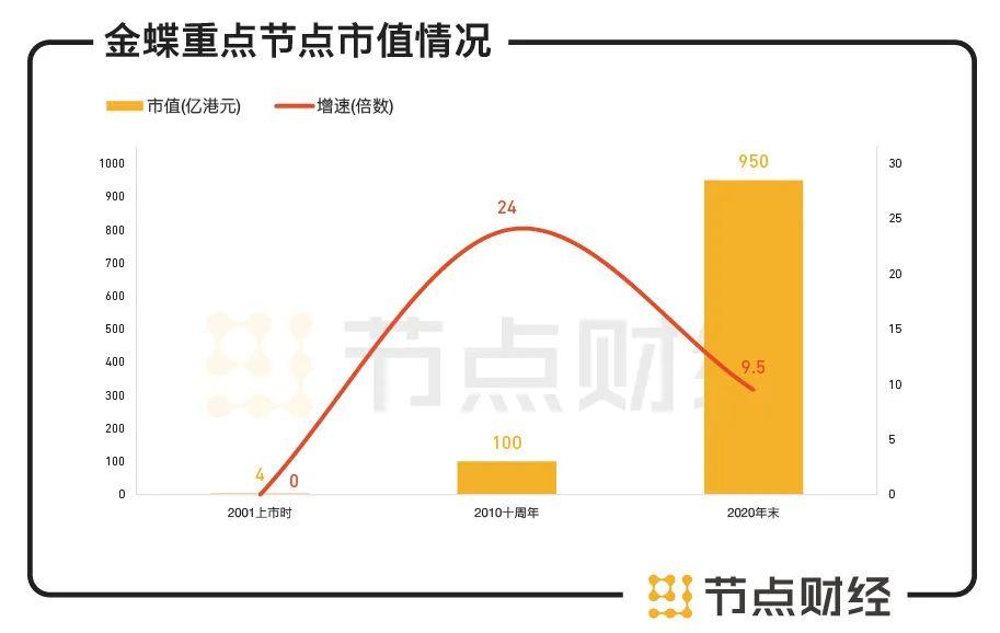 六看金蝶: 市值暴涨24倍的行业巨头,为何遭遇中年危