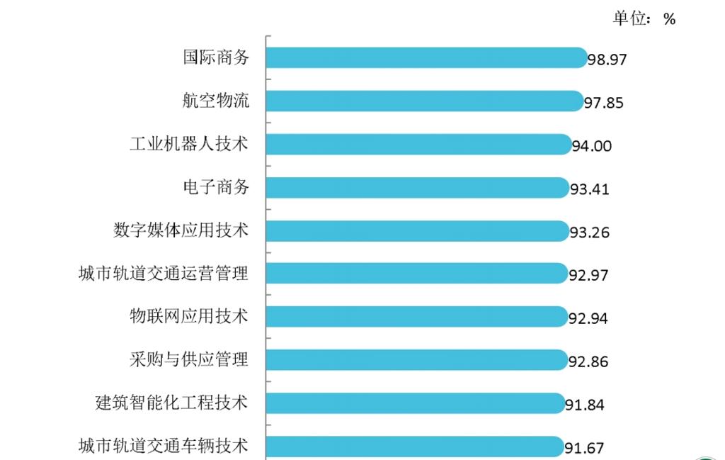 成都工贸职业技术学院国际商务专业就业率达98.97%