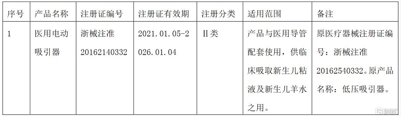戴维医疗(300314.SZ):产品低压吸引器完成了延续注册