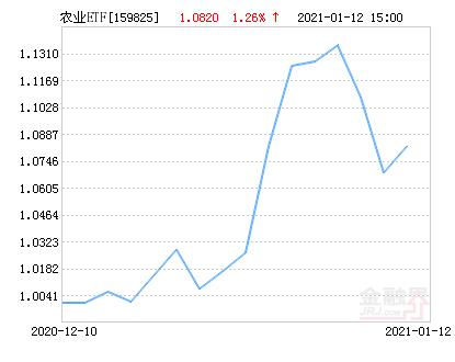 富国中证农业主题ETF净值下跌1.23% 请保持关注