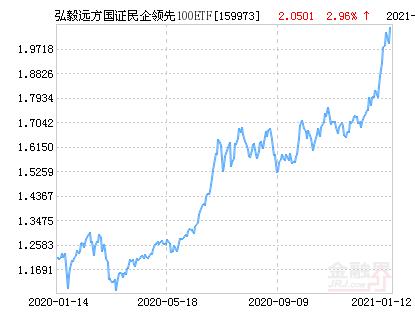 弘毅远方国证民企领先100ETF净值下跌1.03% 请保持关注