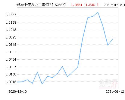银华中证农业主题ETF净值下跌1.21% 请保持关注