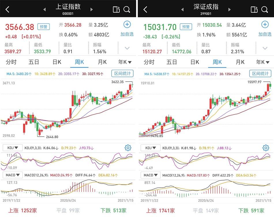 沪深两市涨跌互现:银行股护盘,抱团股巨震,个股涨多跌少